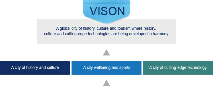 vision, A global city of history, culture and tourism where history, culture and cutting-dege technologies are being developed in harmony. A city of history and culture, A city wellbeing and sports, A city of cutting-edge technology.